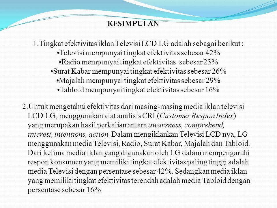 KESIMPULAN 1.Tingkat efektivitas iklan Televisi LCD LG adalah sebagai berikut : Televisi mempunyai tingkat efektivitas sebesar 42% Radio mempunyai tingkat efektivitas sebesar 23% Surat Kabar mempunyai tingkat efektivitas sebesar 26% Majalah mempunyai tingkat efektivitas sebesar 29% Tabloid mempunyai tingkat efektivitas sebesar 16% 2.Untuk mengetahui efektivitas dari masing-masing media iklan televisi LCD LG, menggunakan alat analisis CRI (Customer Respon Index) yang merupakan hasil perkalian antara awareness, comprehend, interest, intentions, action.