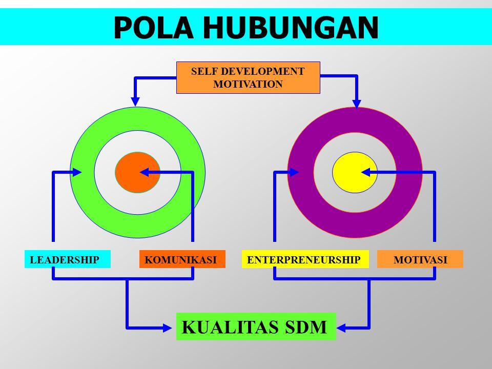 POLA HUBUNGAN LEADERSHIPKOMUNIKASIENTERPRENEURSHIPMOTIVASI KUALITAS SDM SELF DEVELOPMENT MOTIVATION