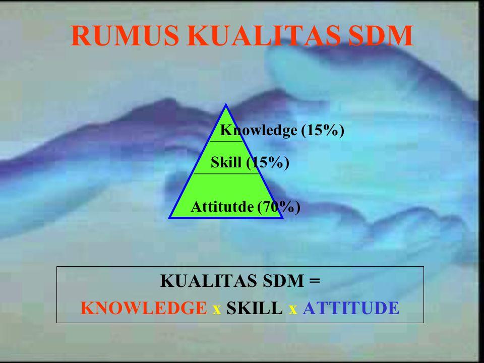 RUMUS KUALITAS SDM KUALITAS SDM = KNOWLEDGE x SKILL x ATTITUDE Knowledge (15%) Skill (15%) Attitutde (70%)