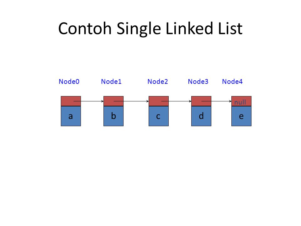 Single Linked List