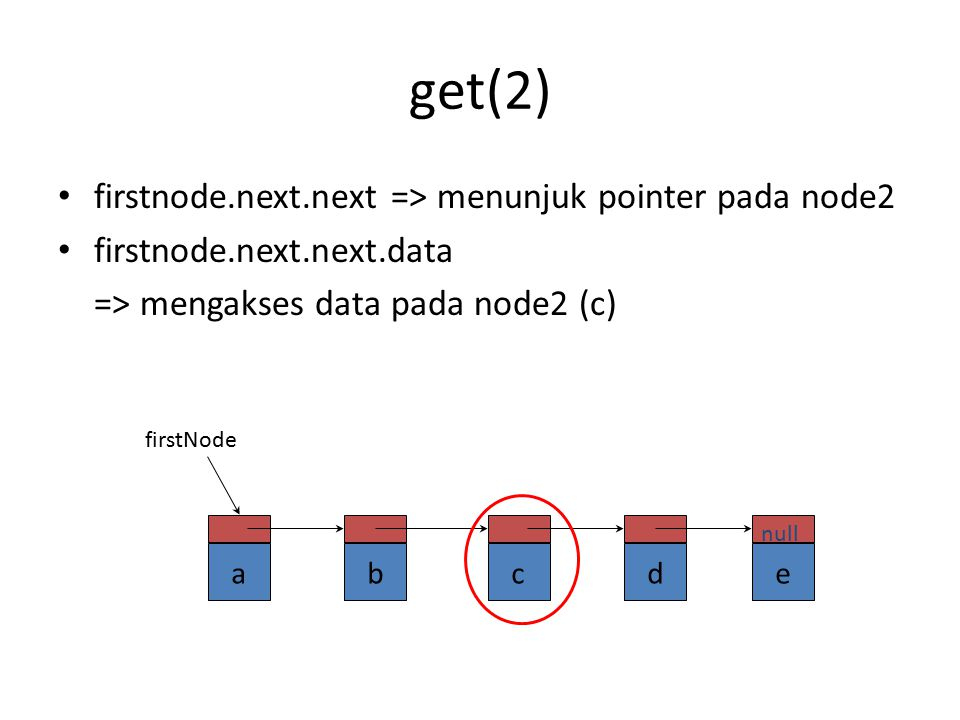 get(1) firstnode.next=> menunjuk pointer pada node1 firstnode.next.data => mengakses data pada node1 (b) abcde null firstNode