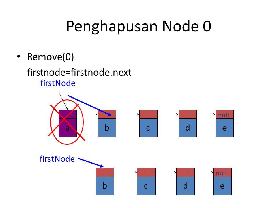 Langkah-langkah : – Letakkan beforenode pada posisi sama dengan firstnode. – Cek index yang dimasukkan – lakukan pergeseran pada beforeNode untuk menc