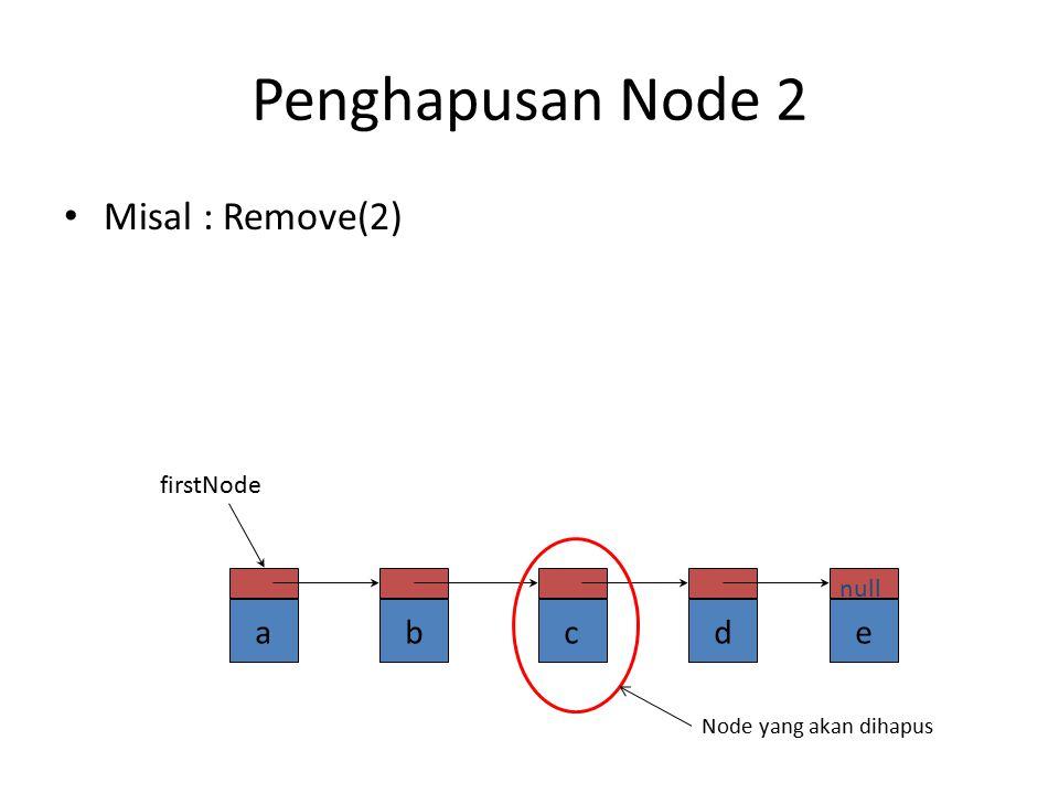 Penghapusan Node 0 Remove(0) firstnode=firstnode.next abcde null firstNode bcde null firstNode