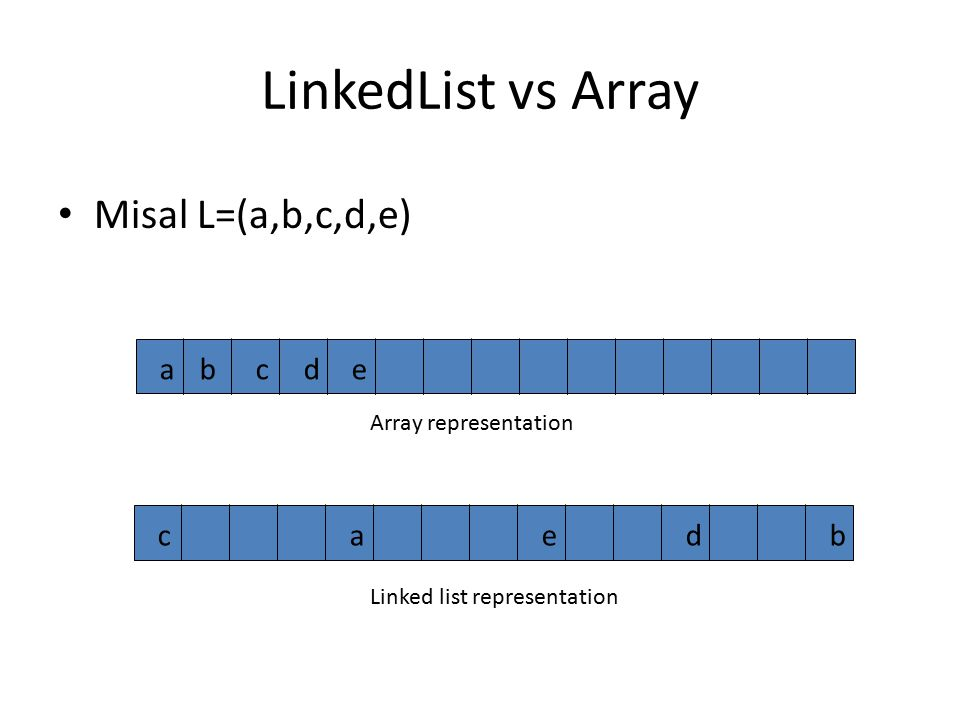 LinkedList vs Array Misal L=(a,b,c,d,e) abcdecaedb Array representation Linked list representation