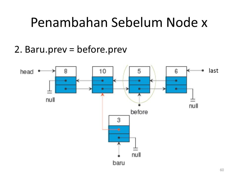 59 Penambahan Sebelum Node x 1.Node before; before diarahkan ke posisi node 5, bisa dimulai dari head maupun last last