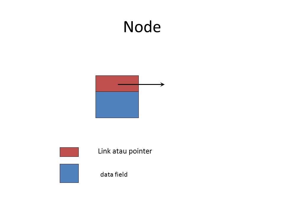 Penghapusan Node 2 beforeNode.next = beforeNode.next.next a b cde null firstNode beforeNode