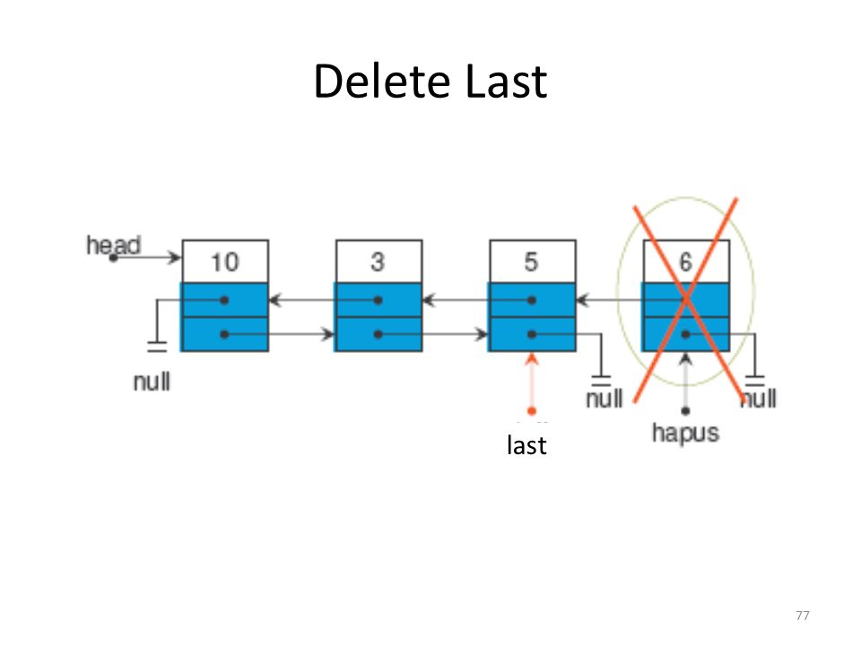 76 Delete Last 3. last = hapus.prev last