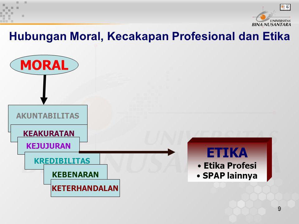 9 Hubungan Moral, Kecakapan Profesional dan Etika MORAL AKUNTABILITAS KEAKURATAN KEJUJURAN KREDIBILITAS KEBENARAN KETERHANDALAN ETIKA Etika Profesi SP