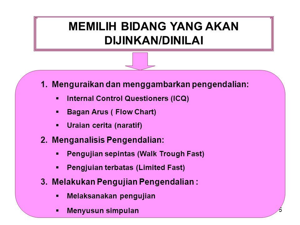 5 MEMILIH BIDANG YANG AKAN DIJINKAN/DINILAI 1.Menguraikan dan menggambarkan pengendalian:  Internal Control Questioners (ICQ)  Bagan Arus ( Flow Cha