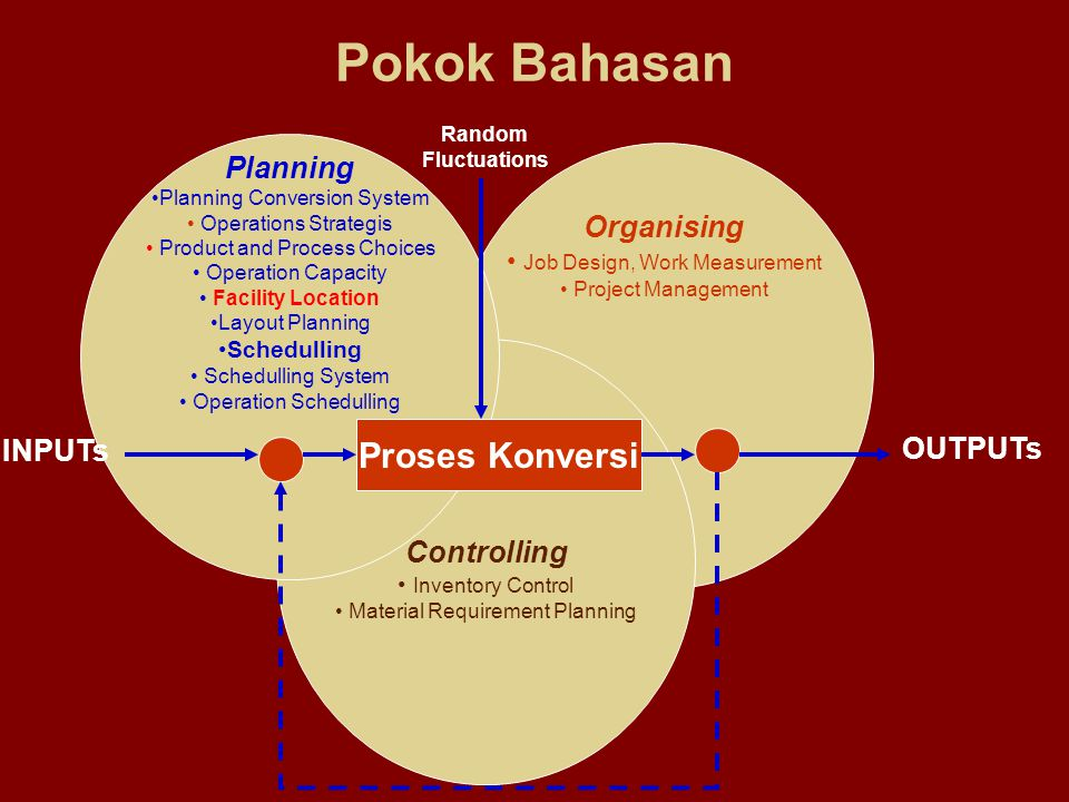 Organising Job Design, Work Measurement Project Management Controlling Inventory Control Material Requirement Planning Planning Planning Conversion Sy