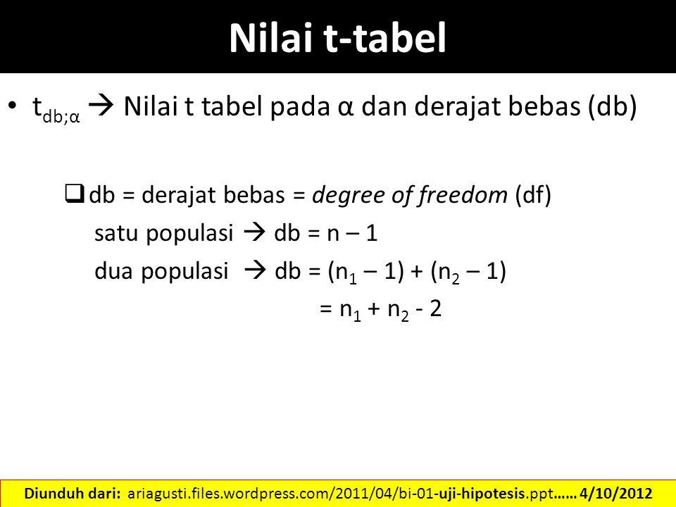 t db;α  Nilai t tabel pada α dan derajat bebas (db)  db = derajat bebas = degree of freedom (df) satu populasi  db = n – 1 dua populasi  db = (n 1