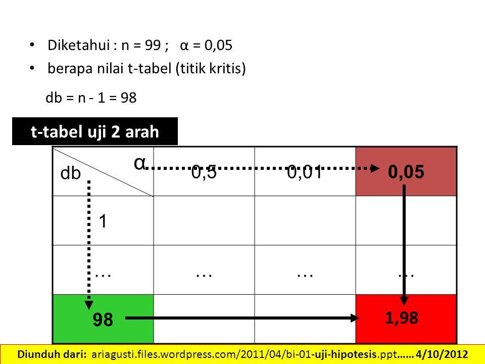 Diketahui : n = 99 ; α = 0,05 berapa nilai t-tabel (titik kritis) db = n - 1 = 98 db α 0,50,010,05 1 ………… 98 t-tabel uji 2 arah 1,98 Diunduh dari: ari