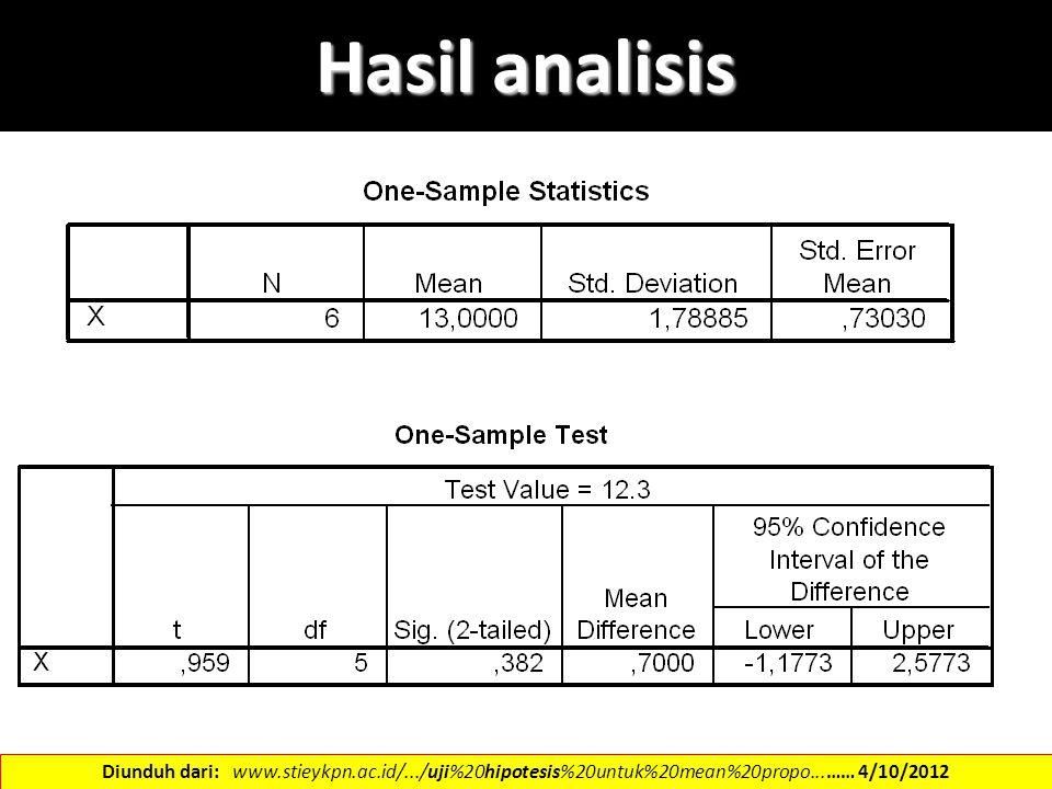 Hasil analisis Diunduh dari: www.stieykpn.ac.id/.../uji%20hipotesis%20untuk%20mean%20propo...…… 4/10/2012