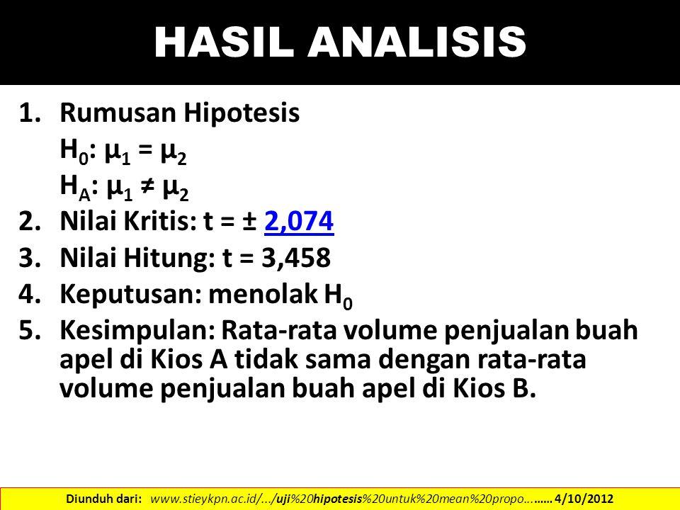 HASIL ANALISIS 1.Rumusan Hipotesis H 0 : µ 1 = µ 2 H A : µ 1 ≠ µ 2 2.Nilai Kritis: t = ± 2,0742,074 3.Nilai Hitung: t = 3,458 4.Keputusan: menolak H 0