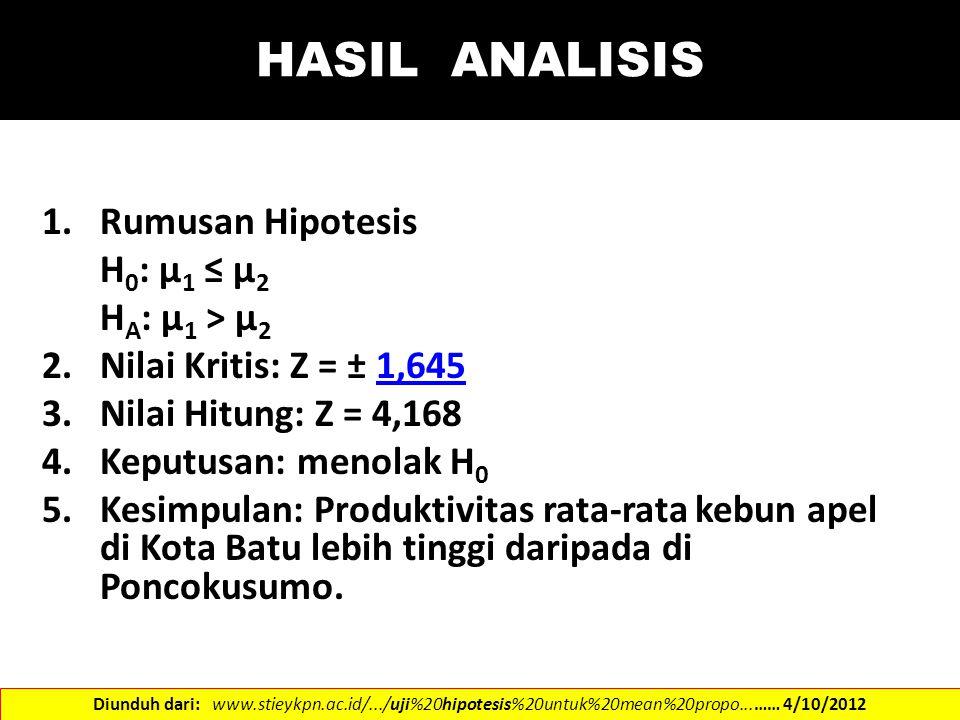 HASIL ANALISIS 1.Rumusan Hipotesis H 0 : µ 1 ≤ µ 2 H A : µ 1 > µ 2 2.Nilai Kritis: Z = ± 1,6451,645 3.Nilai Hitung: Z = 4,168 4.Keputusan: menolak H 0