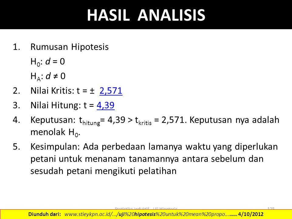 Statistika Induktif - Uji Hipotesis125 HASIL ANALISIS 1.Rumusan Hipotesis H 0 : d = 0 H A : d ≠ 0 2.Nilai Kritis: t = ± 2,5712,571 3.Nilai Hitung: t =