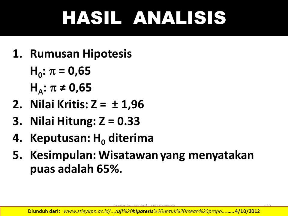 Statistika Induktif - Uji Hipotesis130 HASIL ANALISIS 1.Rumusan Hipotesis H 0 :  = 0,65 H A :  ≠ 0,65 2.Nilai Kritis: Z = ± 1,96 3.Nilai Hitung: Z =
