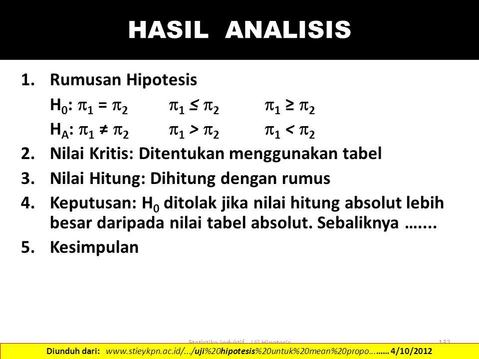 Statistika Induktif - Uji Hipotesis132 HASIL ANALISIS 1.Rumusan Hipotesis H 0 :  1 =  2  1 ≤  2  1 ≥  2 H A :  1 ≠  2  1 >  2  1 <  2 2.Ni