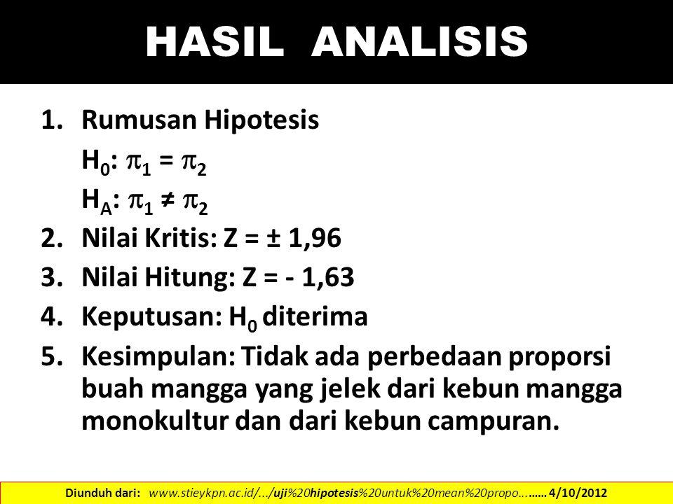 HASIL ANALISIS 1.Rumusan Hipotesis H 0 :  1 =  2 H A :  1 ≠  2 2.Nilai Kritis: Z = ± 1,96 3.Nilai Hitung: Z = - 1,63 4.Keputusan: H 0 diterima 5.K