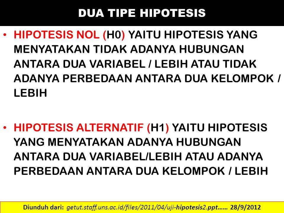 DUA TIPE HIPOTESIS HIPOTESIS NOL (H0) YAITU HIPOTESIS YANG MENYATAKAN TIDAK ADANYA HUBUNGAN ANTARA DUA VARIABEL / LEBIH ATAU TIDAK ADANYA PERBEDAAN AN