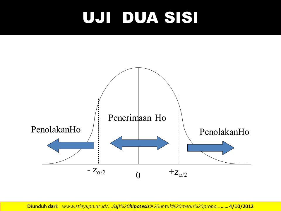 UJI DUA SISI 0 +z  /2 - z  /2 PenolakanHo Penerimaan Ho Diunduh dari: www.stieykpn.ac.id/.../uji%20hipotesis%20untuk%20mean%20propo...…… 4/10/2012