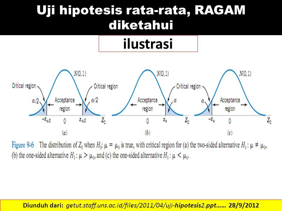 ilustrasi Diunduh dari: getut.staff.uns.ac.id/files/2011/04/uji-hipotesis2.ppt…… 28/9/2012 Uji hipotesis rata-rata, RAGAM diketahui