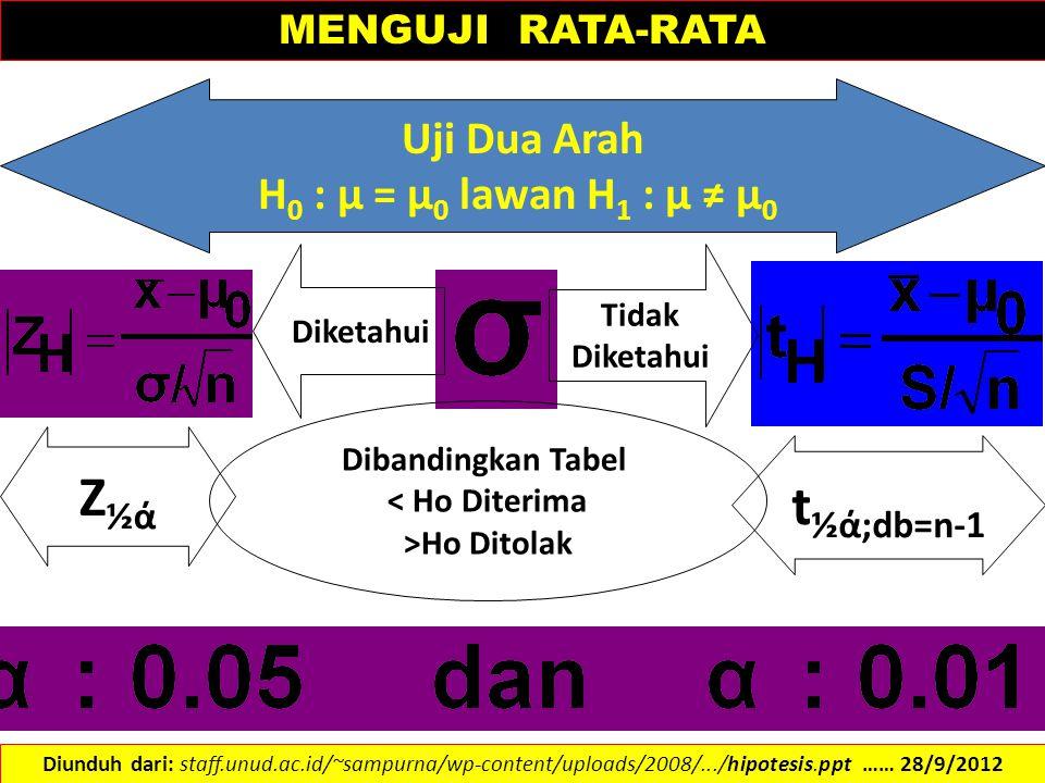 Uji Dua Arah H 0 : µ = µ 0 lawan H 1 : µ ≠ µ 0 Diketahui Tidak Diketahui Z½άZ½ά t ½ά;db=n-1 Dibandingkan Tabel < Ho Diterima >Ho Ditolak MENGUJI RATA-