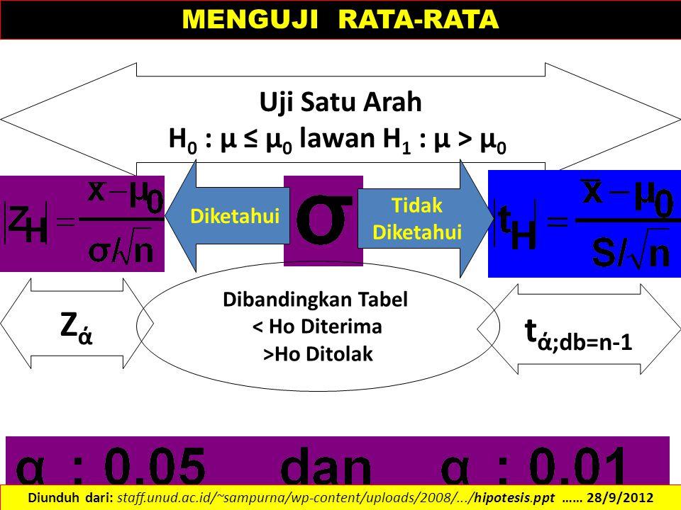 Uji Satu Arah H 0 : µ ≤ µ 0 lawan H 1 : µ > µ 0 Diketahui Tidak Diketahui ZάZά t ά;db=n-1 Dibandingkan Tabel < Ho Diterima >Ho Ditolak MENGUJI RATA-RA