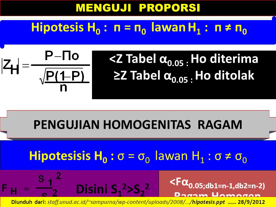 Hipotesis H 0 : п = п 0 lawan H 1 : п ≠ п 0 <Z Tabel α 0.05 : Ho diterima ≥Z Tabel α 0.05 : Ho ditolak PENGUJIAN HOMOGENITAS RAGAM Hipotesisis H 0 : σ