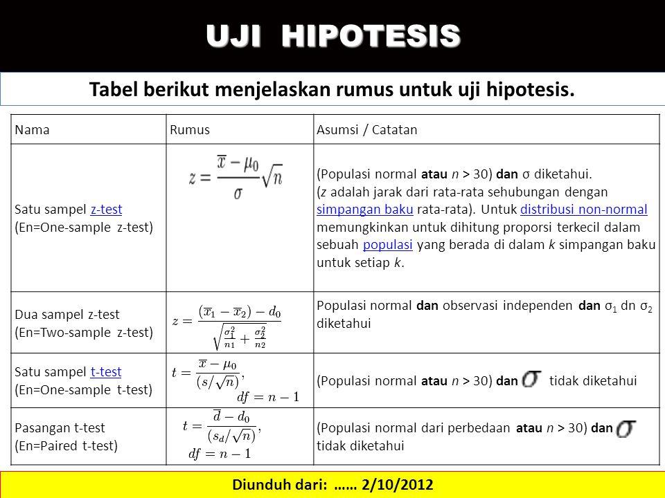 UJI HIPOTESIS Diunduh dari: …… 2/10/2012 Tabel berikut menjelaskan rumus untuk uji hipotesis. NamaRumusAsumsi / Catatan Satu sampel z-test (En=One-sam