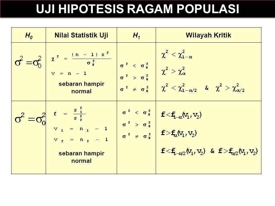 H0H0 Nilai Statistik UjiH1H1 Wilayah Kritik sebaran hampir normal UJI HIPOTESIS RAGAM POPULASI