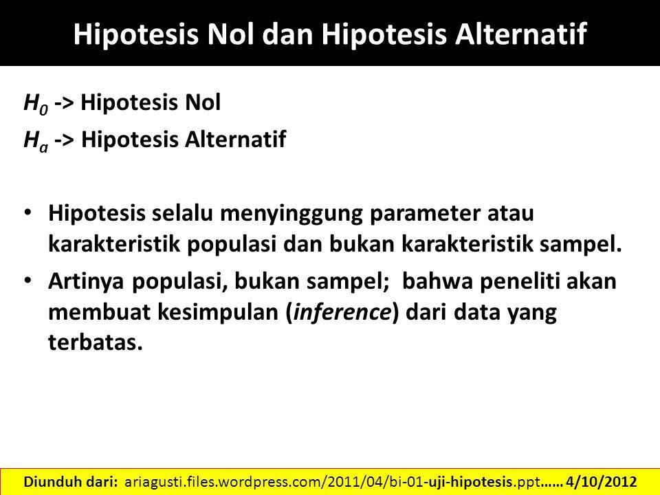 Hipotesis Nol dan Hipotesis Alternatif H 0 -> Hipotesis Nol H a -> Hipotesis Alternatif Hipotesis selalu menyinggung parameter atau karakteristik popu