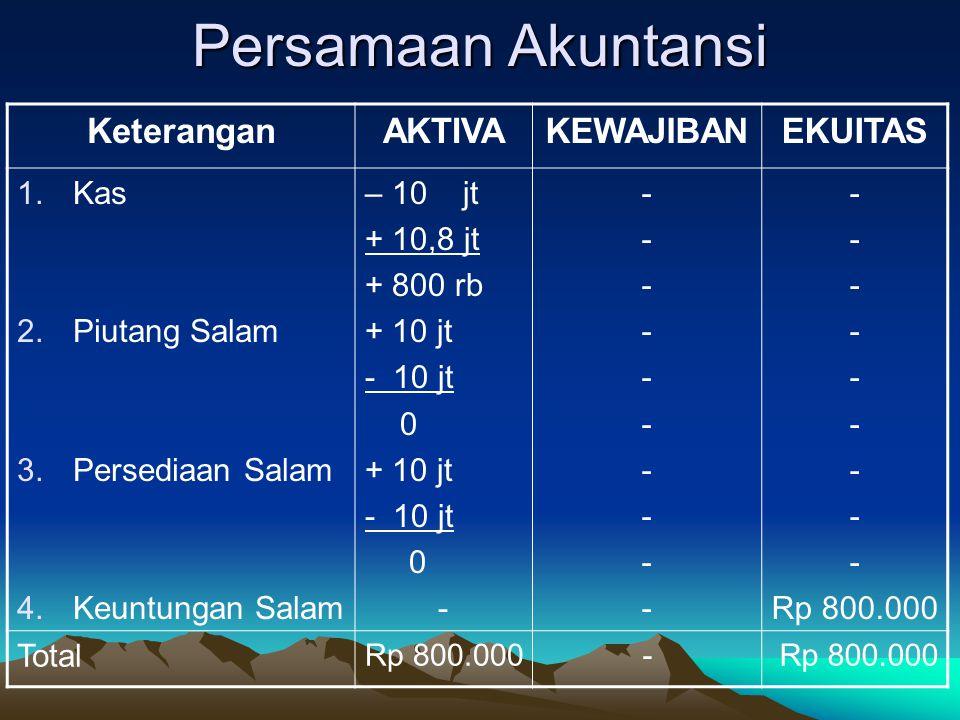 Latihan Pada tanggal 1 Mei Pak Ali mengajukan pendanaan kepada bank syariah sebesar Rp 24 juta untuk membiayai penanaman beras Rojolele.