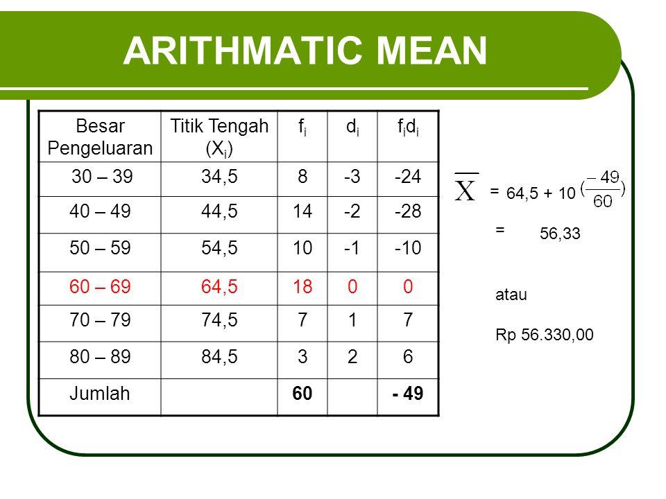 ARITHMATIC MEAN 56,33 Besar Pengeluaran Titik Tengah (X i ) fifi didi fidifidi 30 – 3934,58-3-24 40 – 4944,514-2-28 50 – 5954,510-10 60 – 6964,51800 7