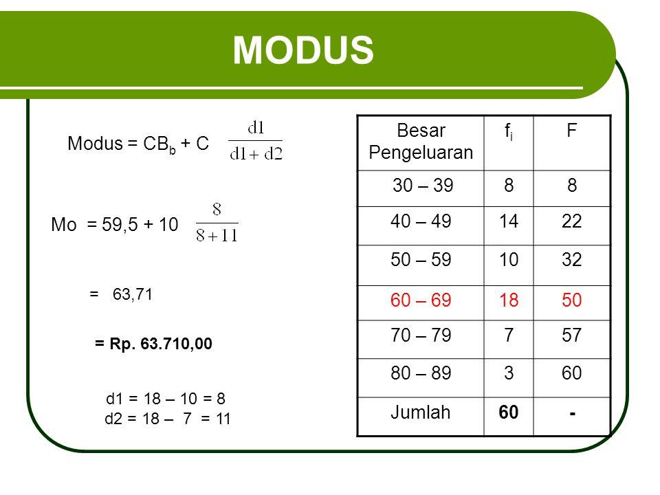 MODUS Modus = CB b + C Besar Pengeluaran fifi F 30 – 3988 40 – 491422 50 – 591032 60 – 691850 70 – 79757 80 – 89360 Jumlah60- Mo = 59,5 + 10 = 63,71 =