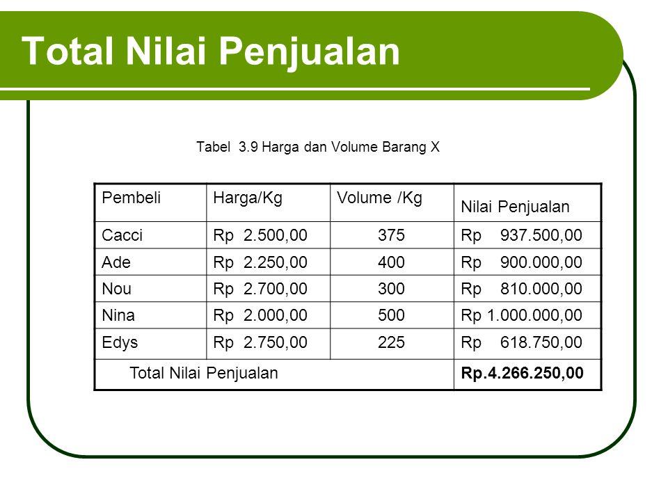 Total Nilai Penjualan Tabel 3.9 Harga dan Volume Barang X PembeliHarga/KgVolume /Kg Nilai Penjualan CacciRp 2.500,00375Rp 937.500,00 AdeRp 2.250,00400