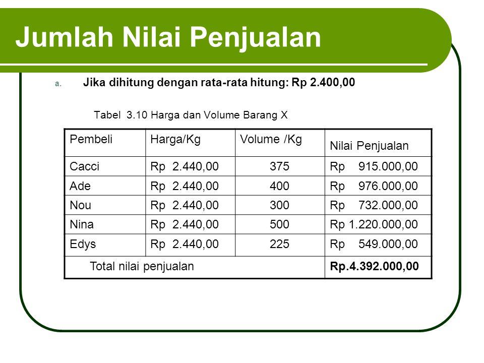 Jumlah Nilai Penjualan a. Jika dihitung dengan rata-rata hitung: Rp 2.400,00 Tabel 3.10 Harga dan Volume Barang X PembeliHarga/KgVolume /Kg Nilai Penj