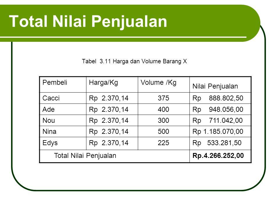 Total Nilai Penjualan Tabel 3.11 Harga dan Volume Barang X PembeliHarga/KgVolume /Kg Nilai Penjualan CacciRp 2.370,14375Rp 888.802,50 AdeRp 2.370,1440