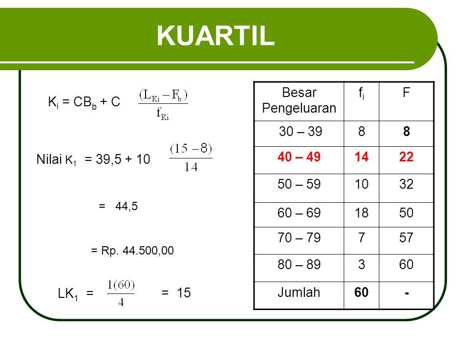 KUARTIL K i = CB b + C Besar Pengeluaran fifi F 30 – 3988 40 – 491422 50 – 591032 60 – 691850 70 – 79757 80 – 89360 Jumlah60- Nilai K 1 = 39,5 + 10 =