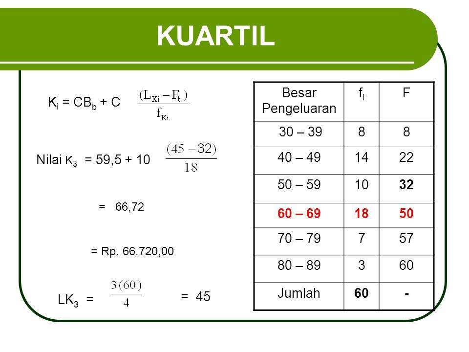 KUARTIL K i = CB b + C Besar Pengeluaran fifi F 30 – 3988 40 – 491422 50 – 591032 60 – 691850 70 – 79757 80 – 89360 Jumlah60- Nilai K 3 = 59,5 + 10 =