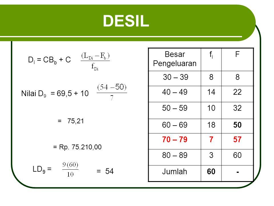 DESIL D i = CB b + C Besar Pengeluaran fifi F 30 – 3988 40 – 491422 50 – 591032 60 – 691850 70 – 79757 80 – 89360 Jumlah60- Nilai D 9 = 69,5 + 10 = 75
