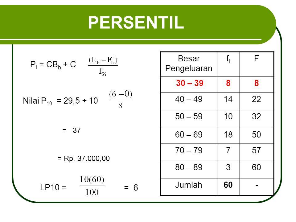 PERSENTIL P i = CB b + C Besar Pengeluaran fifi F 30 – 3988 40 – 491422 50 – 591032 60 – 691850 70 – 79757 80 – 89360 Jumlah60- Nilai P 10 = 29,5 + 10