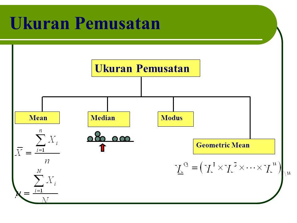 Ukuran Pemusatan MeanMedian Modus Geometric Mean
