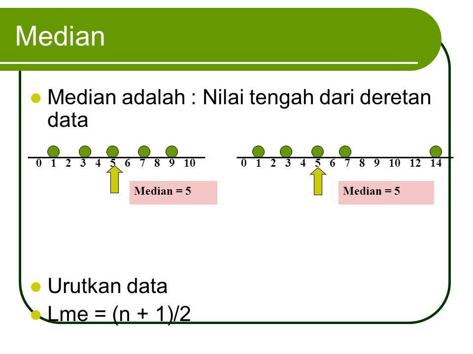 Median Median adalah : Nilai tengah dari deretan data Urutkan data Lme = (n + 1)/2 0 1 2 3 4 5 6 7 8 9 100 1 2 3 4 5 6 7 8 9 10 12 14 Median = 5