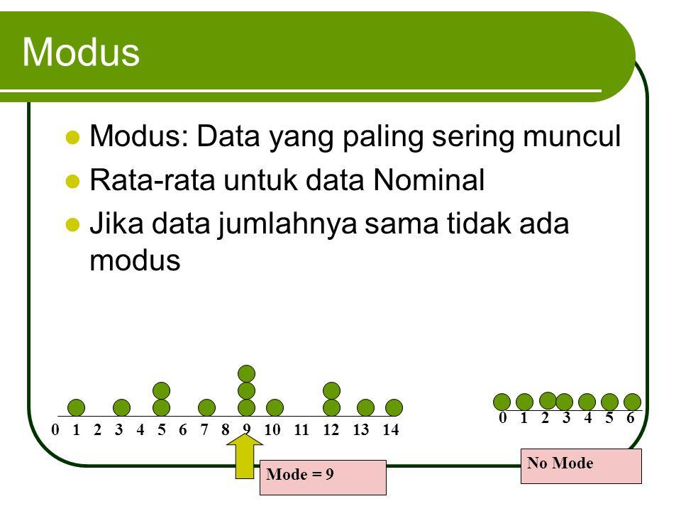 Modus Modus: Data yang paling sering muncul Rata-rata untuk data Nominal Jika data jumlahnya sama tidak ada modus 0 1 2 3 4 5 6 7 8 9 10 11 12 13 14 M
