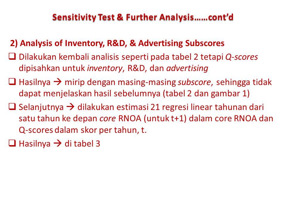 2) Analysis of Inventory, R&D, & Advertising Subscores  Dilakukan kembali analisis seperti pada tabel 2 tetapi Q-scores dipisahkan untuk inventory, R