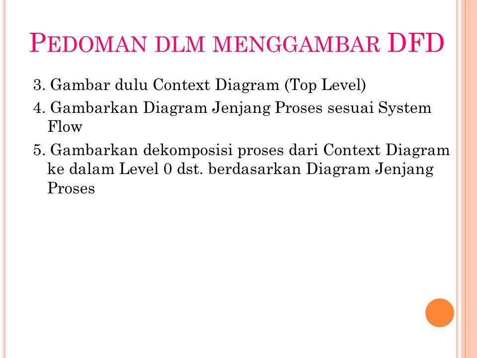 P EDOMAN DLM MENGGAMBAR DFD 3. Gambar dulu Context Diagram (Top Level) 4.