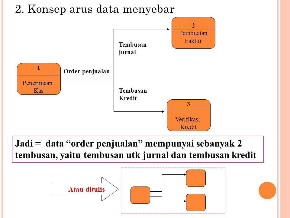 "2. Konsep arus data menyebar Jadi = data ""order penjualan"" mempunyai sebanyak 2 tembusan, yaitu tembusan utk jurnal dan tembusan kredit 1 Penerimaan K"