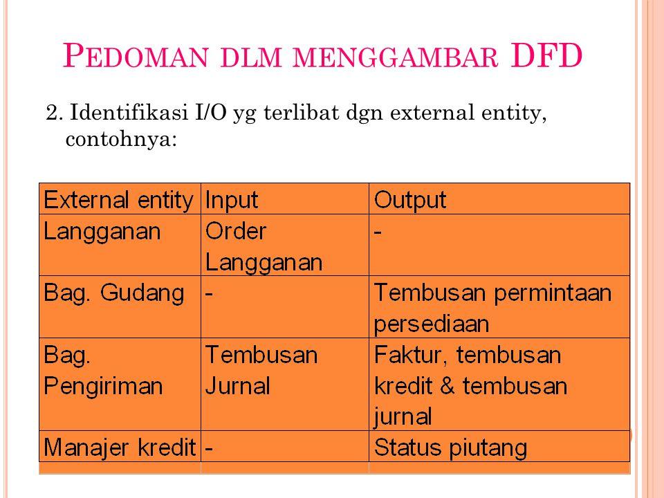 P EDOMAN DLM MENGGAMBAR DFD 2. Identifikasi I/O yg terlibat dgn external entity, contohnya:
