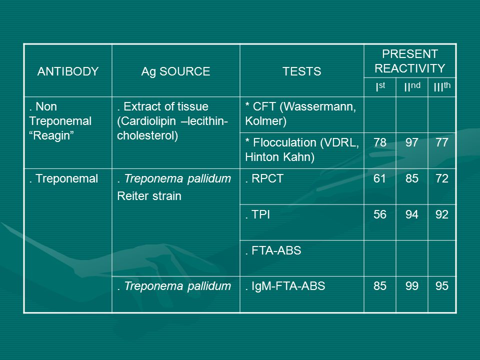 """ANTIBODYAg SOURCETESTS PRESENT REACTIVITY I st II nd III th. Non Treponemal """"Reagin"""". Extract of tissue (Cardiolipin –lecithin- cholesterol) * CFT (Wa"""